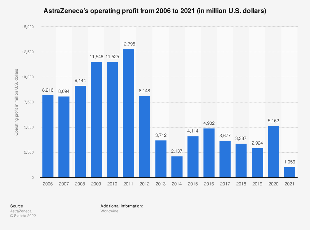 Statistic: AstraZeneca's operating profit from 2006 to 2018 (in million U.S. dollars) | Statista