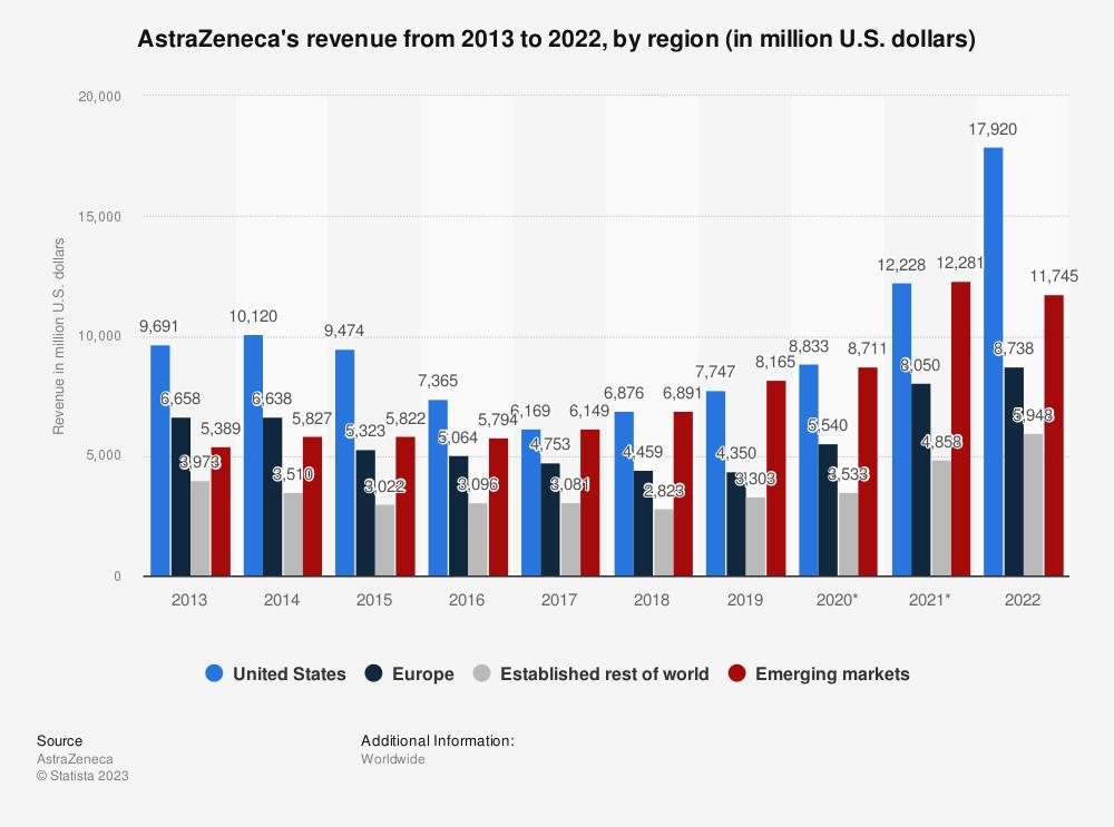 Statistic: AstraZeneca's revenue from 2013 to 2018, by region (in million U.S. dollars) | Statista