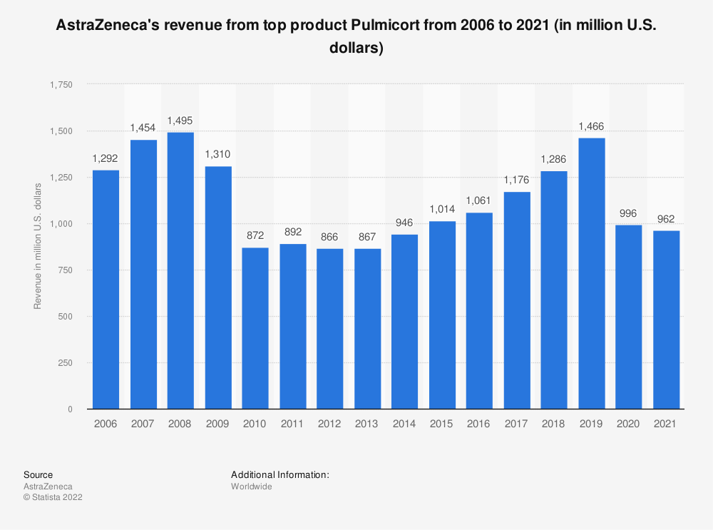 Statistic: AstraZeneca's revenue from top product Pulmicort from 2006 to 2018 (in million U.S. dollars) | Statista