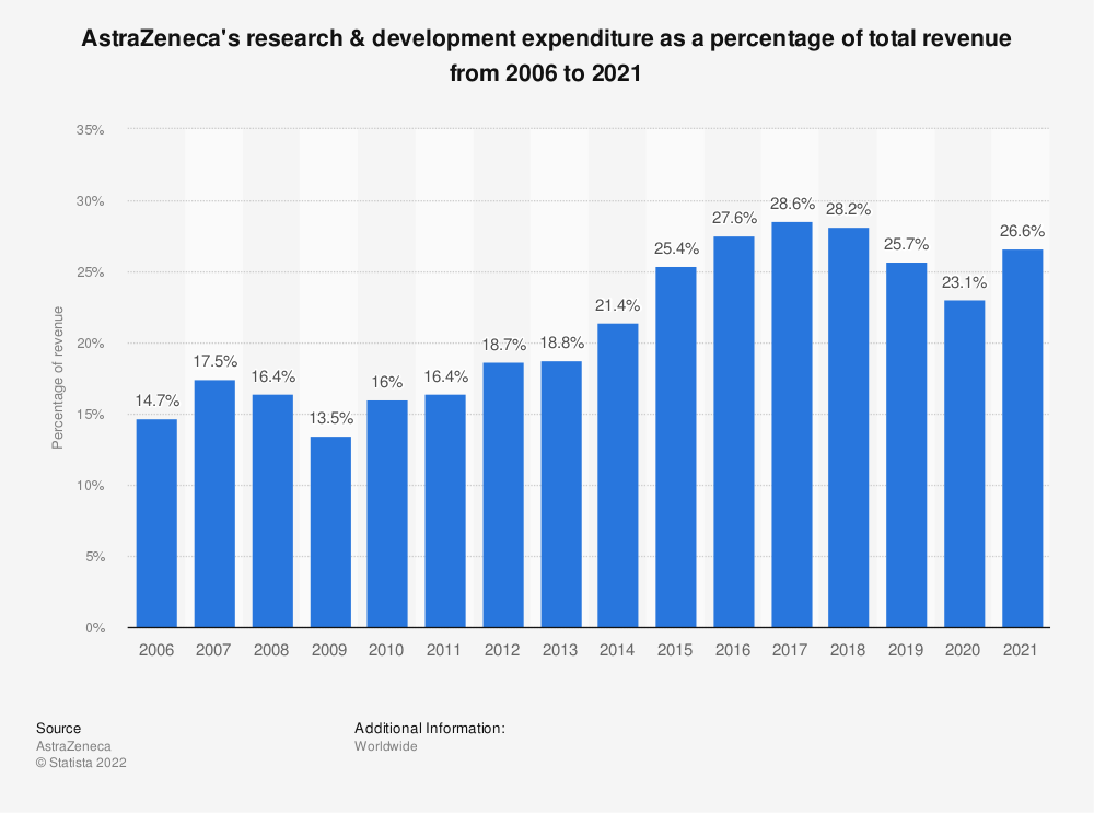 Statistic: AstraZeneca's research & development expenditure as a percentage of total revenue from 2006 to 2019 | Statista