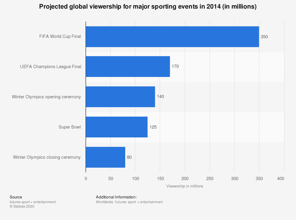 sports viewership major events 2014 statistic