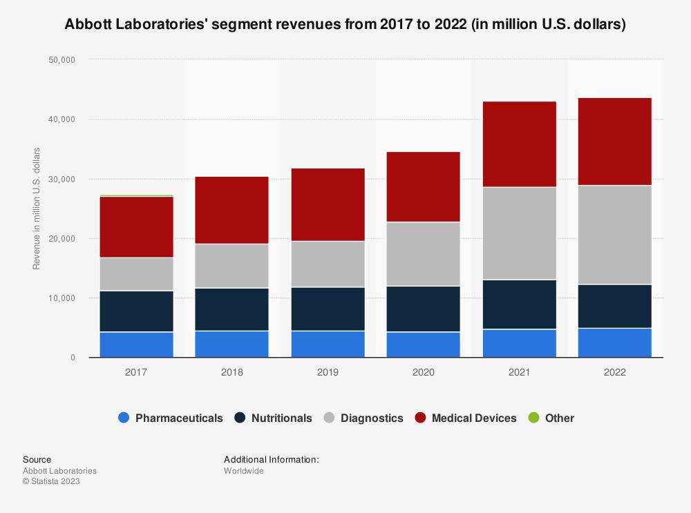 Statistic: Abbott Laboratories' segment revenues from 2012 to 2018 (in million U.S. dollars) | Statista