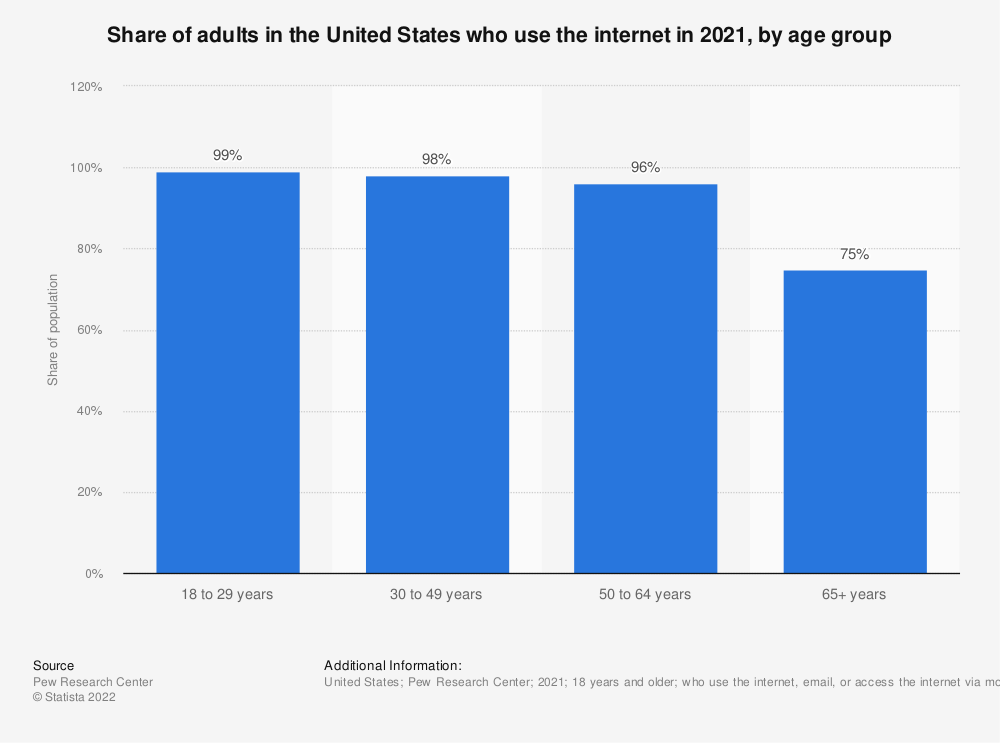Statistic: Share of adults in the United States who use the internet in 2016, by age group | Statista