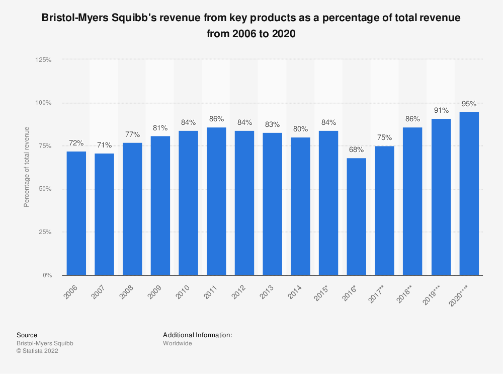 Statistic: Bristol-Myers Squibb's revenue from key products as a percentage of total revenue from 2006 to 2018 | Statista