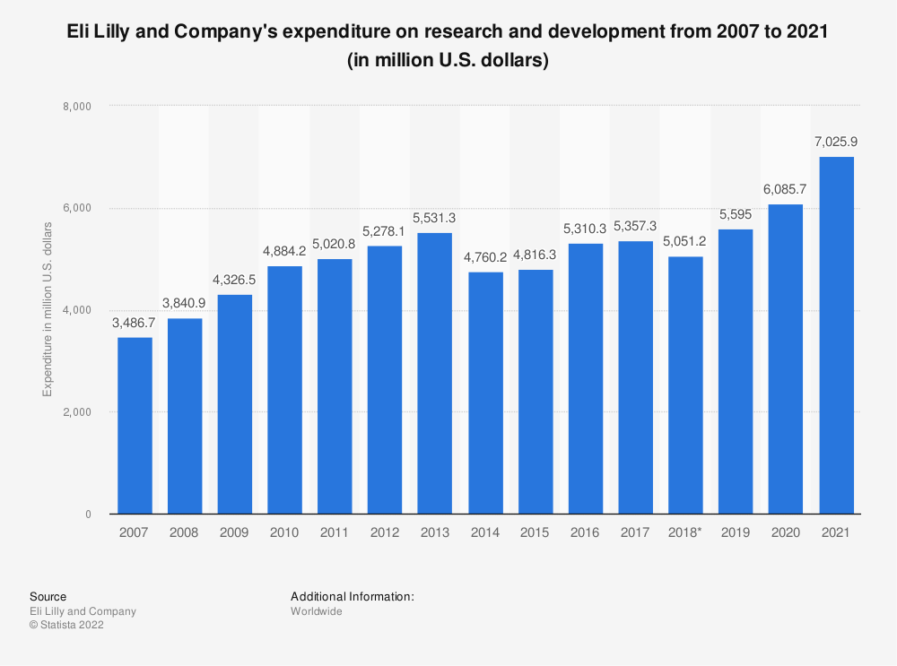 Statistic: Eli Lilly and Company's expenditure on research and development from 2007 to 2018 (in million U.S. dollars) | Statista