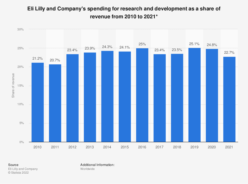 Statistic: Eli Lilly and Company's spending for research and development as a share of revenue from 2010 to 2019* | Statista