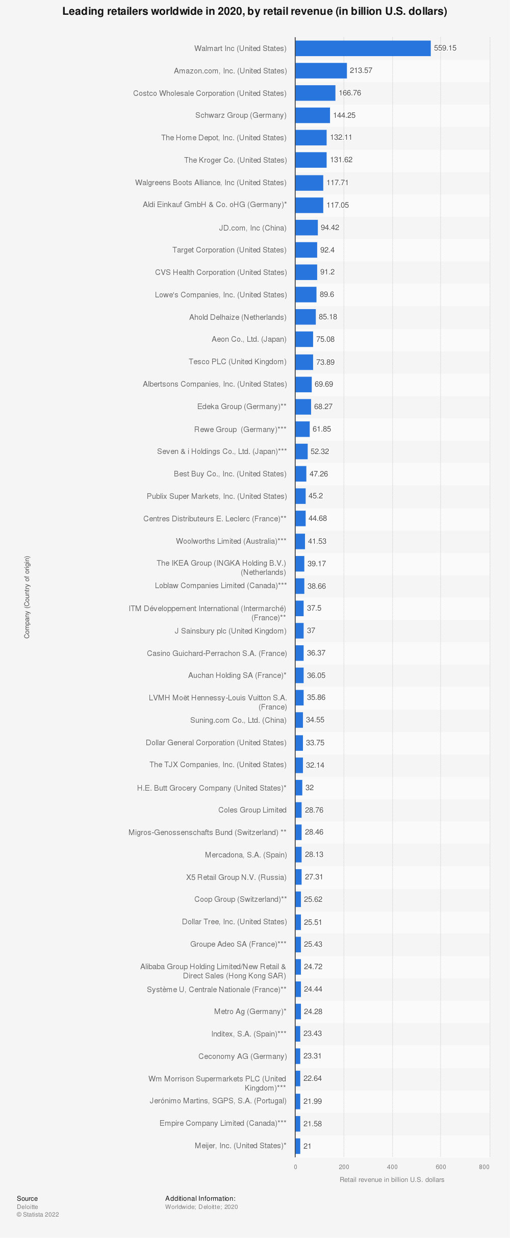 Statistic: Leading retailers worldwide in 2019, by retail revenue (in billion U.S. dollars) | Statista