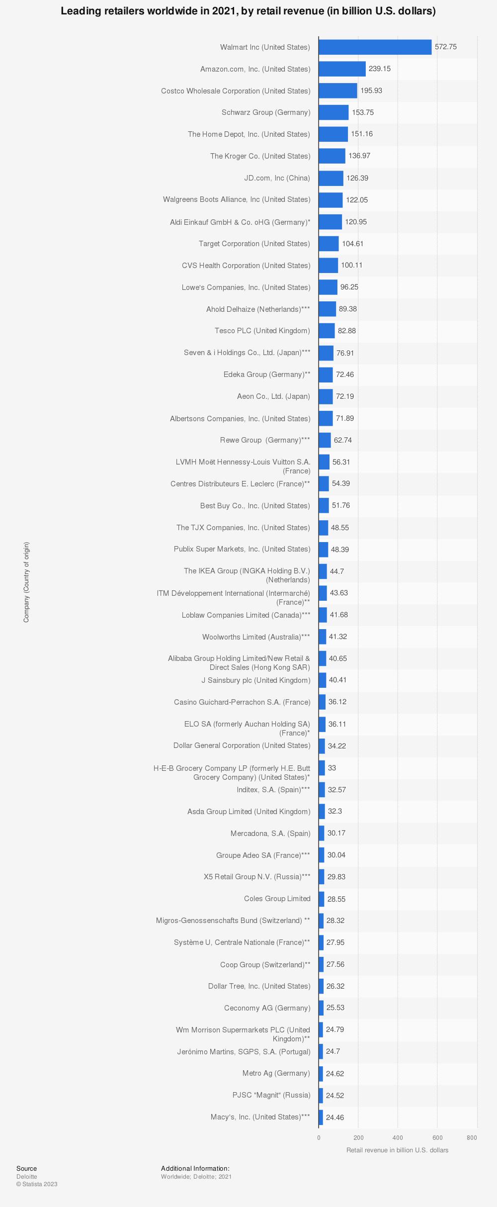 Statistic: Leading 50 retailers worldwide in 2017, based on retail revenue (in billion U.S. dollars) | Statista