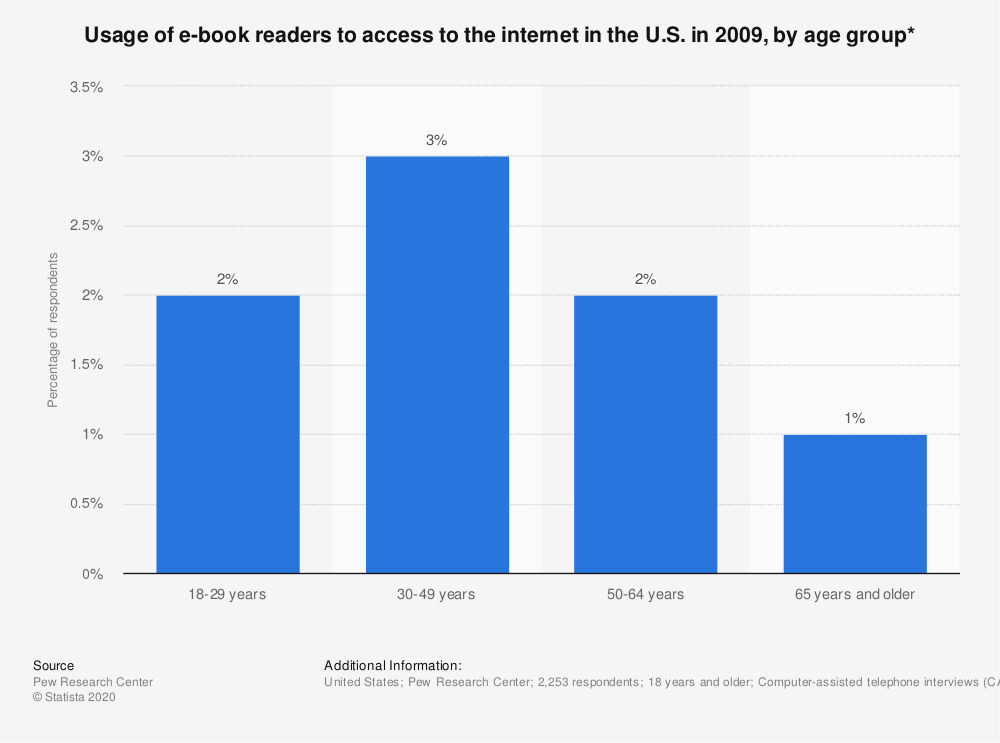 Statistic: Usage of e-book readers to access to the internet in the U.S. in 2009, by age group* | Statista