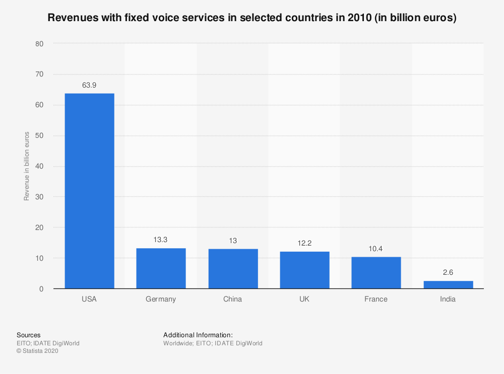 Statistic: Revenues with fixed voice services in selected countries in 2010 (in billion euros) | Statista