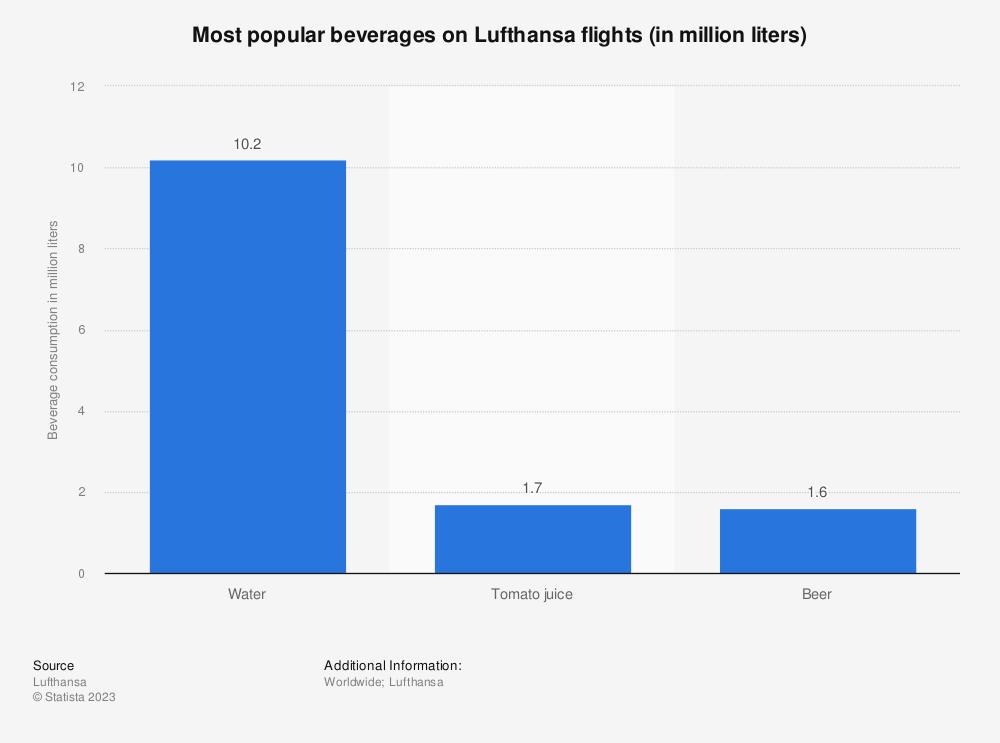 Statistic: Most popular beverages on Lufthansa flights (in million liters) | Statista