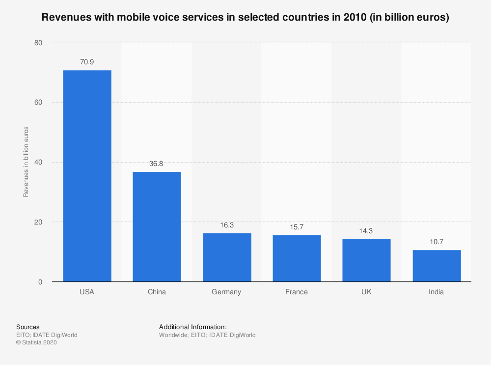 Statistic: Revenues with mobile voice services in selected countries in 2010 (in billion euros) | Statista