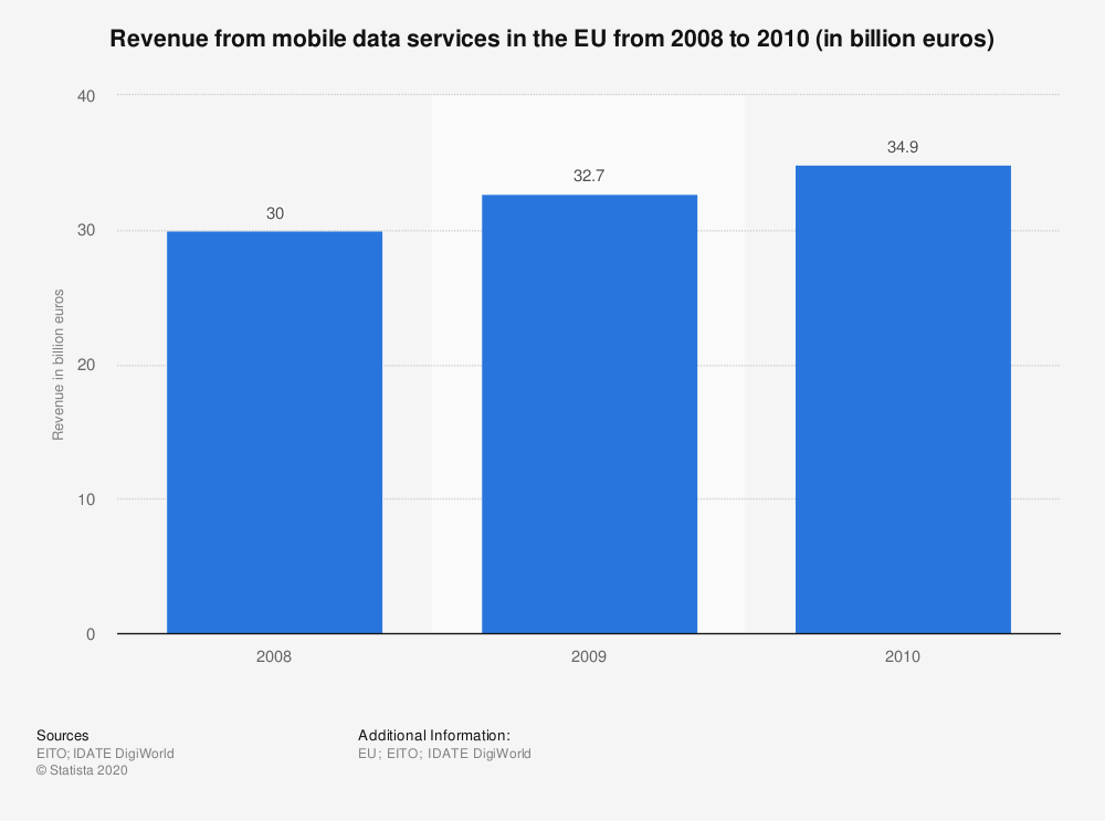 Statistic: Revenue from mobile data services in the EU from 2008 to 2010 (in billion euros)   Statista