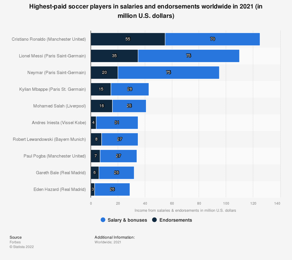 Statistic: Highest-paid (salaries & endorsements) soccer players worldwide in 2016* | Statista