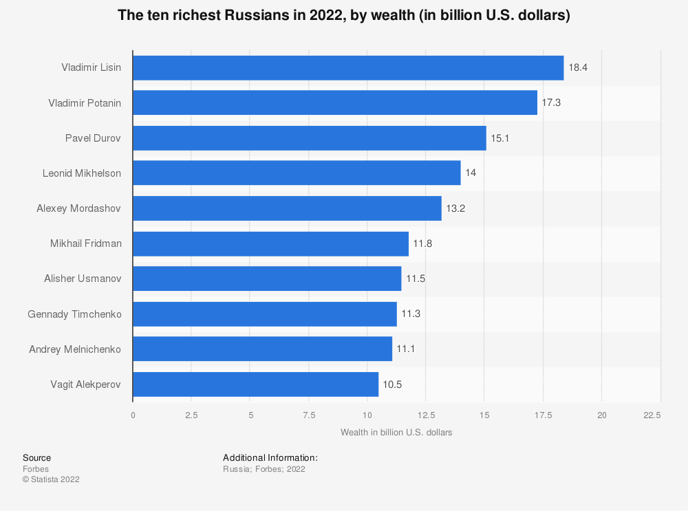 Statistic: The ten richest Russians in 2019, by wealth (in billion U.S. dollars) | Statista