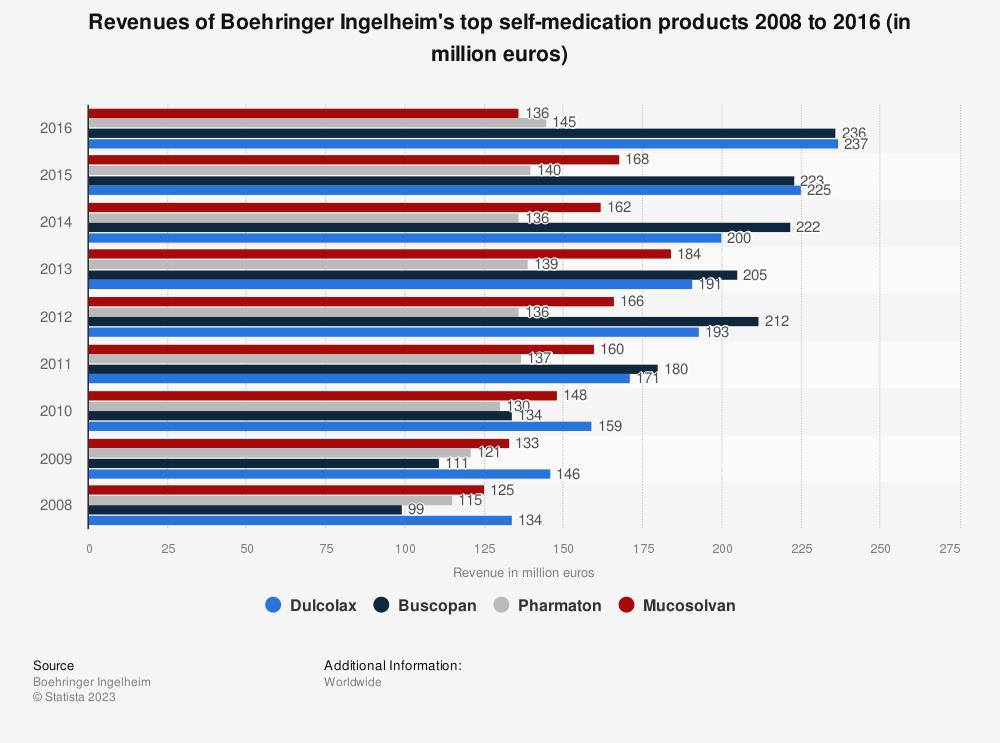 Statistic: Revenues of Boehringer Ingelheim's top self-medication products 2008 to 2016 (in million euros) | Statista