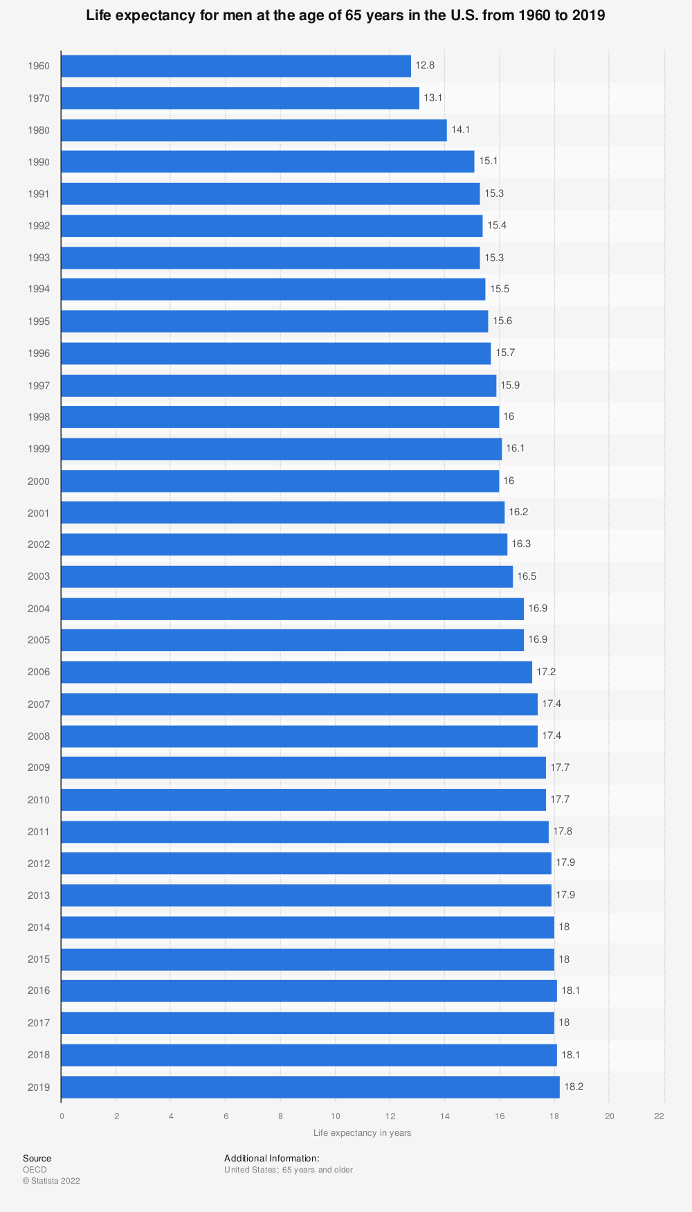 Statistic: Life expectancy for men at the age of 65 years in the U.S. from 1960 to 2018 | Statista