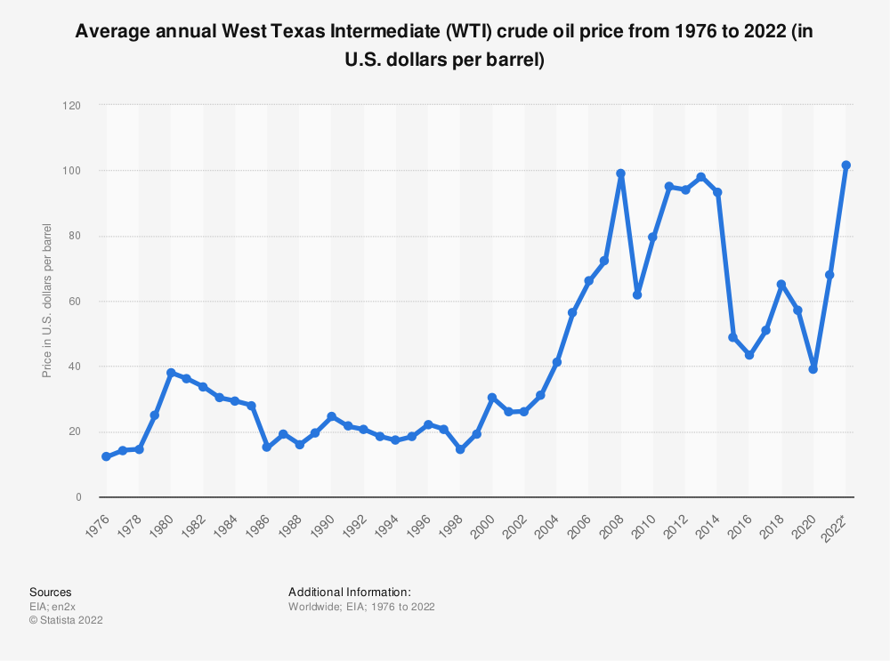 Statistic: Average annual West Texas Intermediate (WTI) crude oil price from 1976 to 2017 (in U.S. dollars per barrel) | Statista