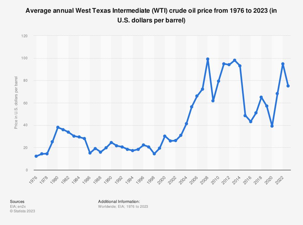 Statistic: Average annual West Texas Intermediate (WTI) crude oil price from 1976 to 2019 (in U.S. dollars per barrel)   Statista
