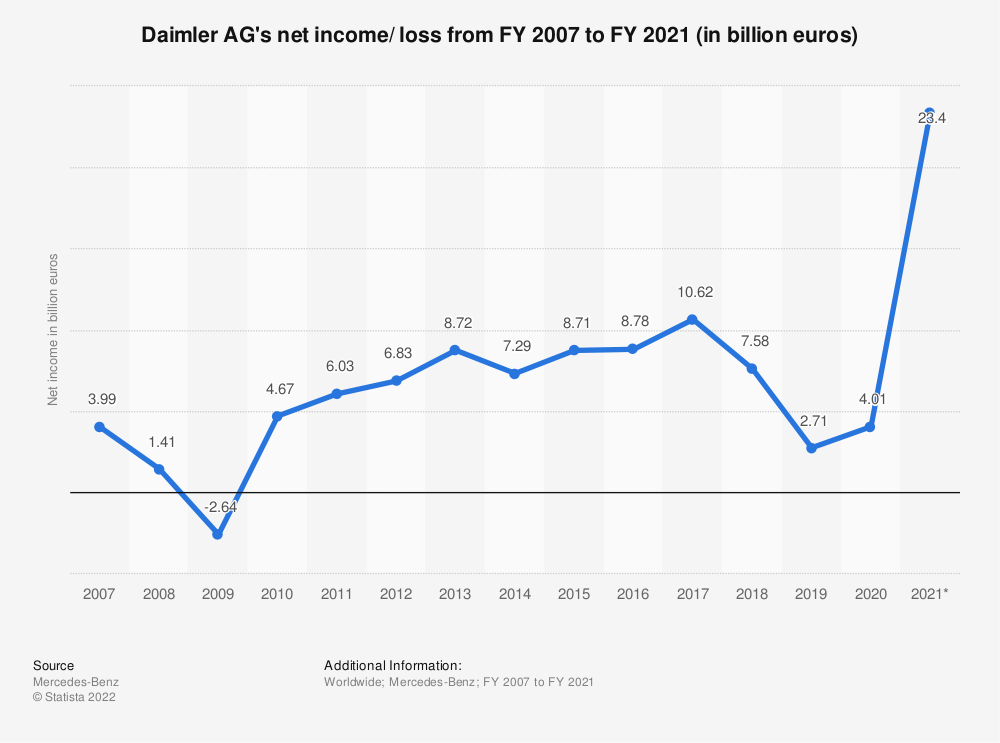 Statistic: Daimler AG's net income/ loss from FY 2007 to FY 2019 (in billion euros) | Statista