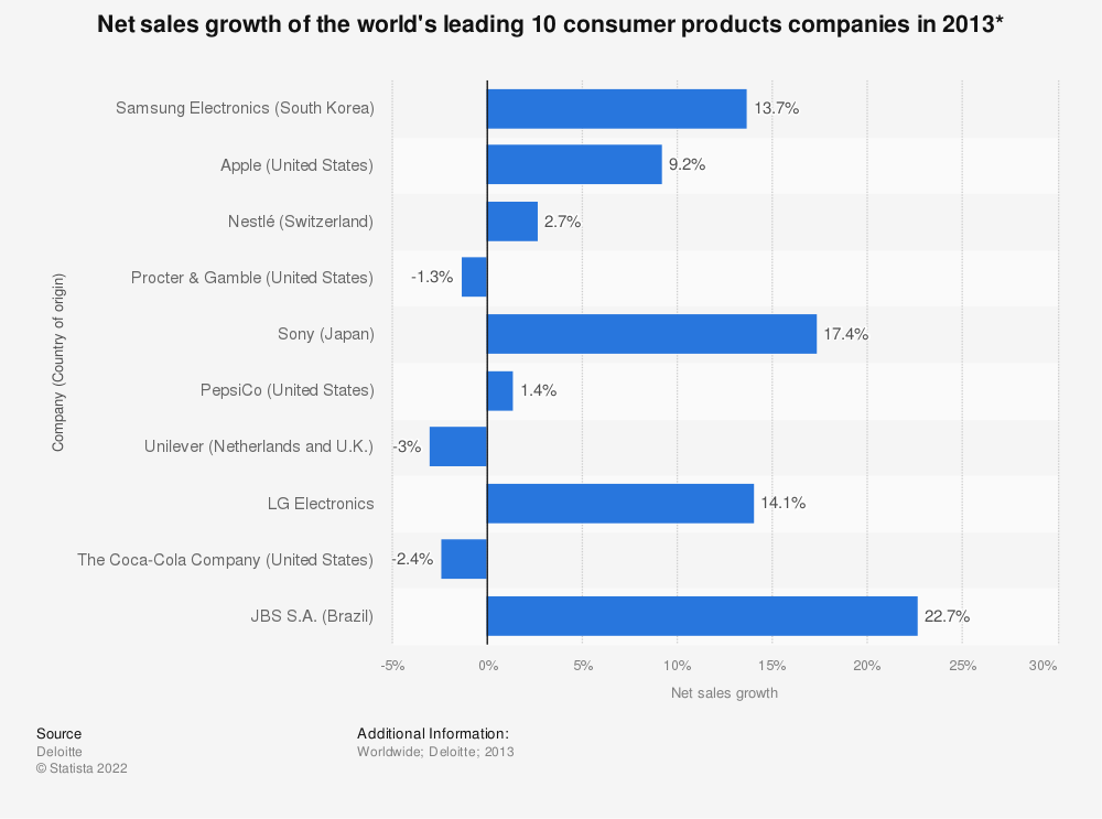 Statistic: Net sales growth of the world's leading 10 consumer products companies in 2013* | Statista