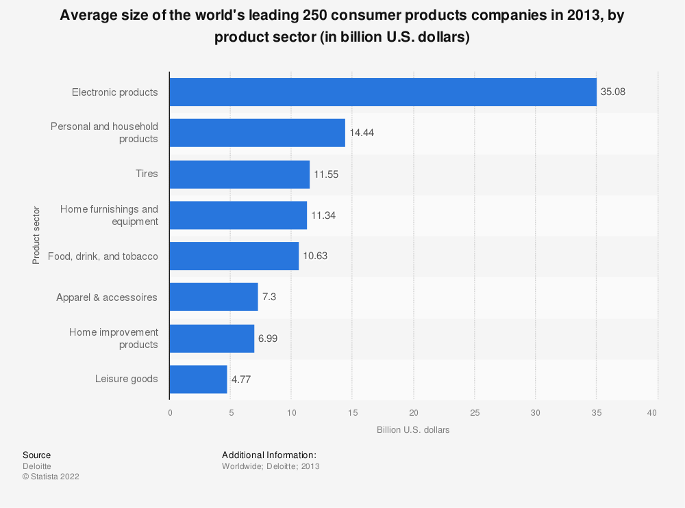 Statistic: Average size of the world's leading 250 consumer products companies in 2013, by product sector (in billion U.S. dollars) | Statista