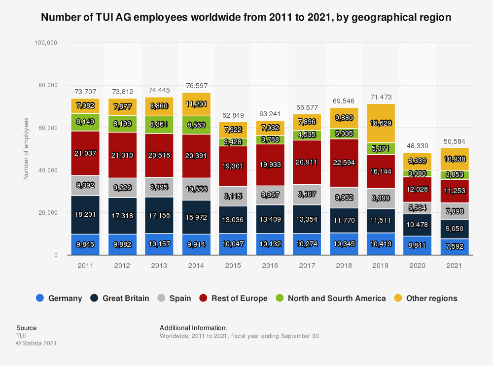 Statistic: Number of TUI AG employees worldwide from 2011 to 2019, by geographical region | Statista