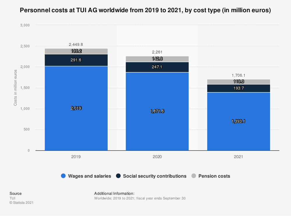 Statistic: Personnel costs at TUI AG worldwide in 2019, by cost type (in million euros) | Statista