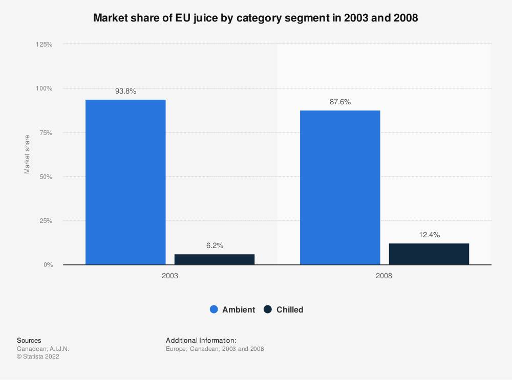 Statistic: Market share of EU juice by category segment in 2003 and 2008   Statista