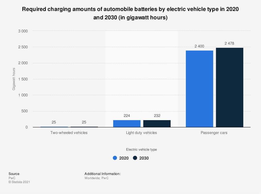 Statistic: Required charging amounts of automobile batteries by electric vehicle type in 2020 and 2030 (in gigawatt hours) | Statista