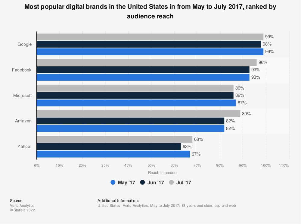 Statistic: Most popular digital brands in the United States in from May to July 2017, ranked by audience reach | Statista