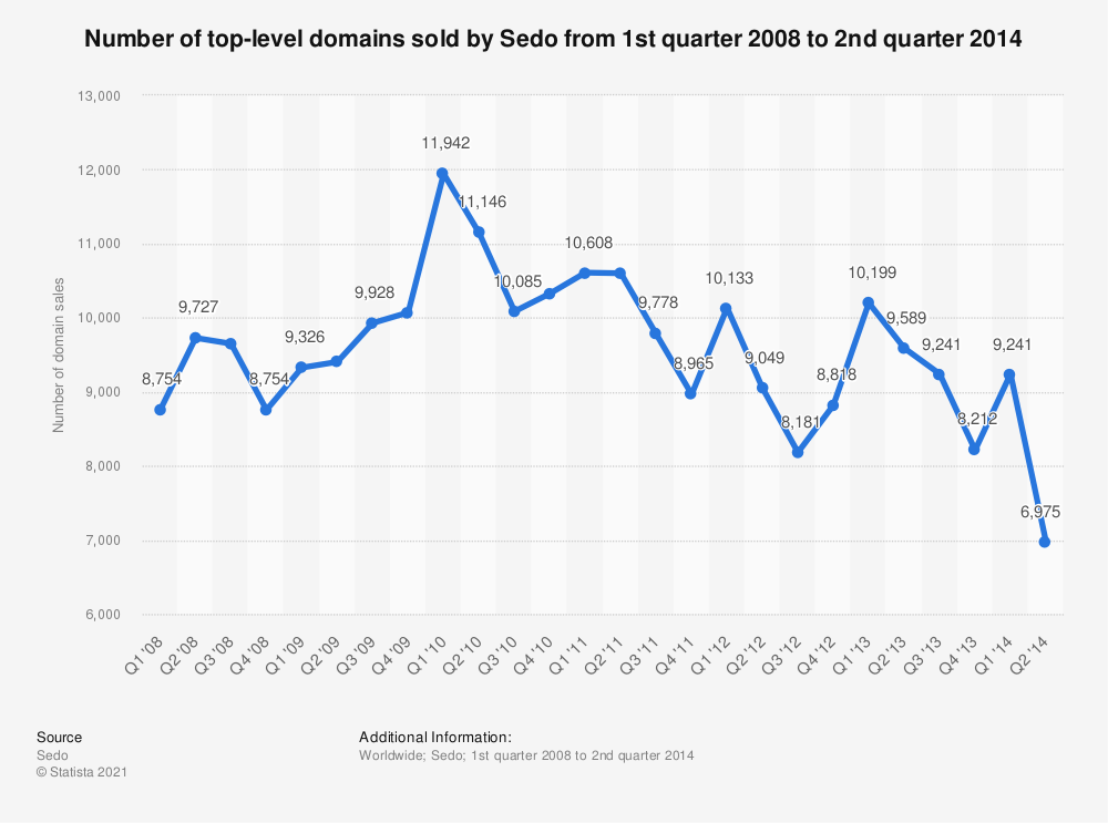 Statistic: Number of top-level domains sold by Sedo from 1st quarter 2008 to 2nd quarter 2014 | Statista