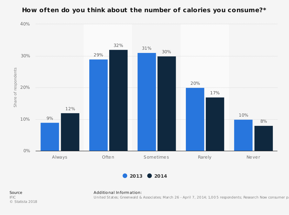 Statistic: How often do you think about the number of calories you consume?* | Statista