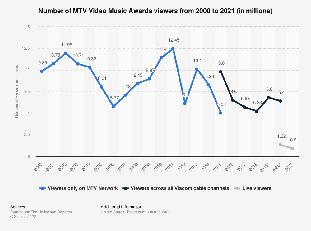 Statistic: Number of MTV Video Music Awards viewers from 2000 to 2018 (in millions) | Statista
