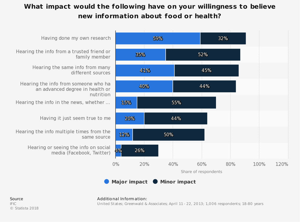 Statistic: What impact would the following have on your willingness to believe new information about food or health? | Statista