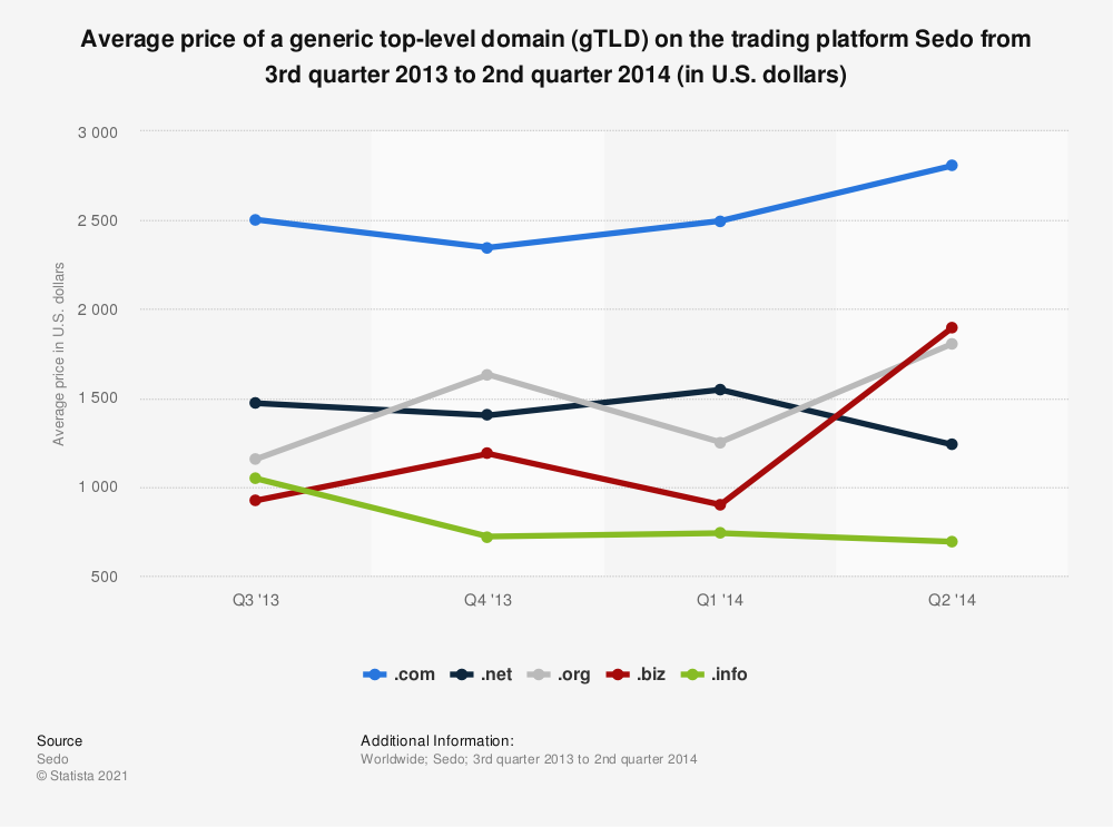 Statistic: Average price of a generic top-level domain (gTLD) on the trading platform Sedo from 3rd quarter 2013 to 2nd quarter 2014 (in U.S. dollars) | Statista