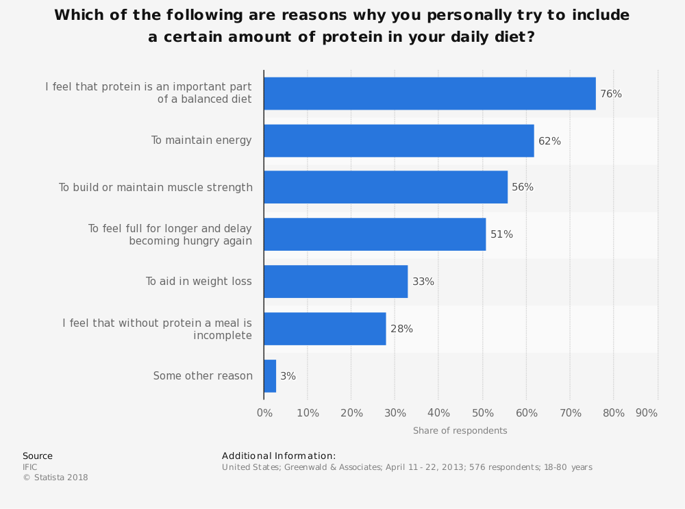 Statistic: Which of the following are reasons why you personally try to include a certain amount of protein in your daily diet? | Statista
