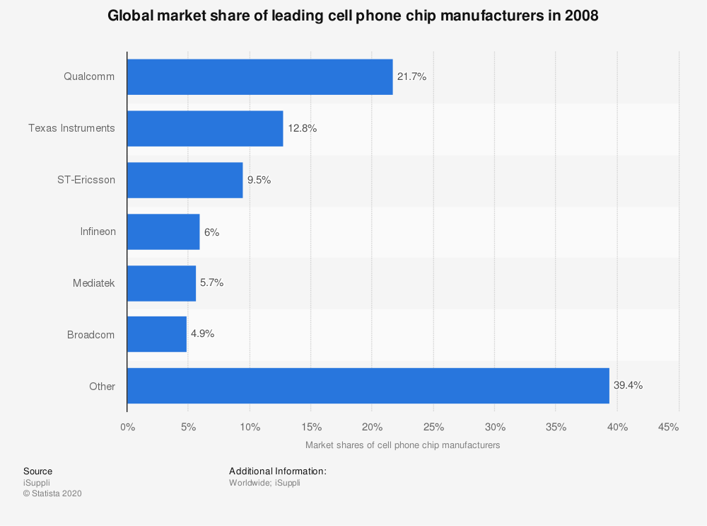 Statistic: Global market share of leading cell phone chip manufacturers in 2008 | Statista