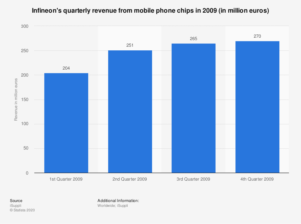 Statistic: Infineon's quarterly revenue from mobile phone chips in 2009 (in million euros) | Statista