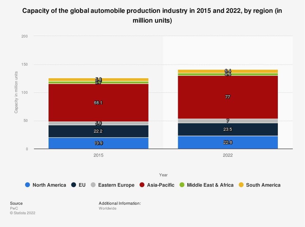 Statistic: Capacity of the global automobile production industry in 2015 and 2022, by region (in million units) | Statista
