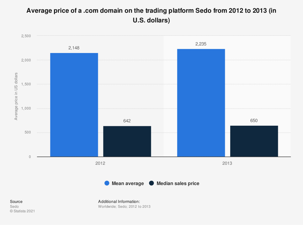 Statistic: Average price of a .com domain on the trading platform Sedo from 2012 to 2013 (in U.S. dollars) | Statista