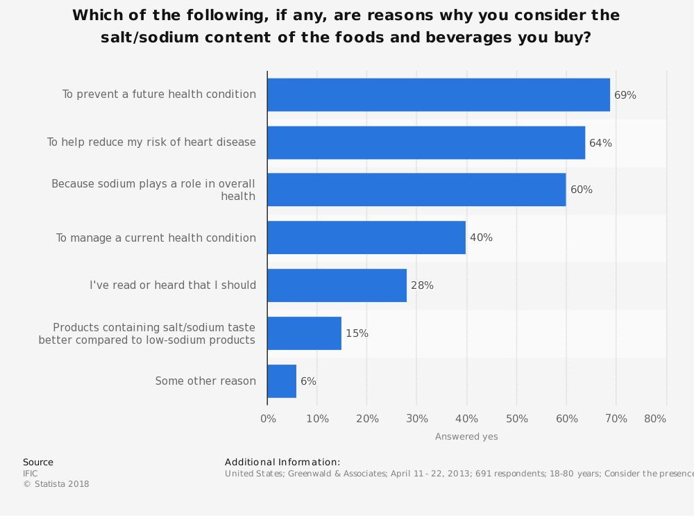 Statistic: Which of the following, if any, are reasons why you consider the salt/sodium content of the foods and beverages you buy? | Statista