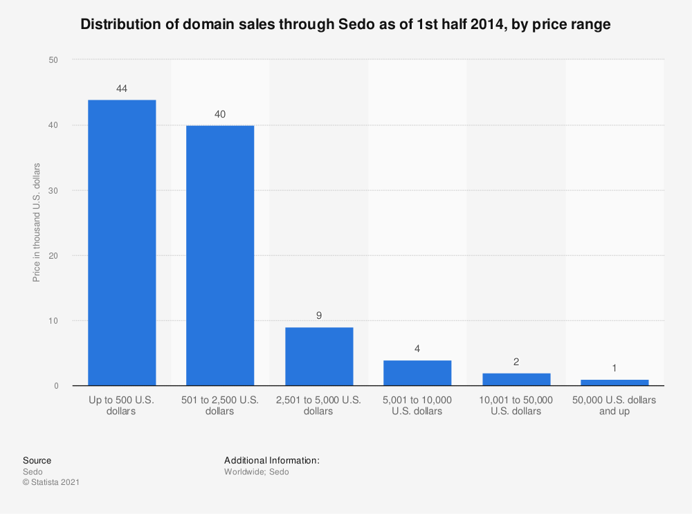 Statistic: Distribution of domain sales through Sedo as of 1st half 2014, by price range | Statista