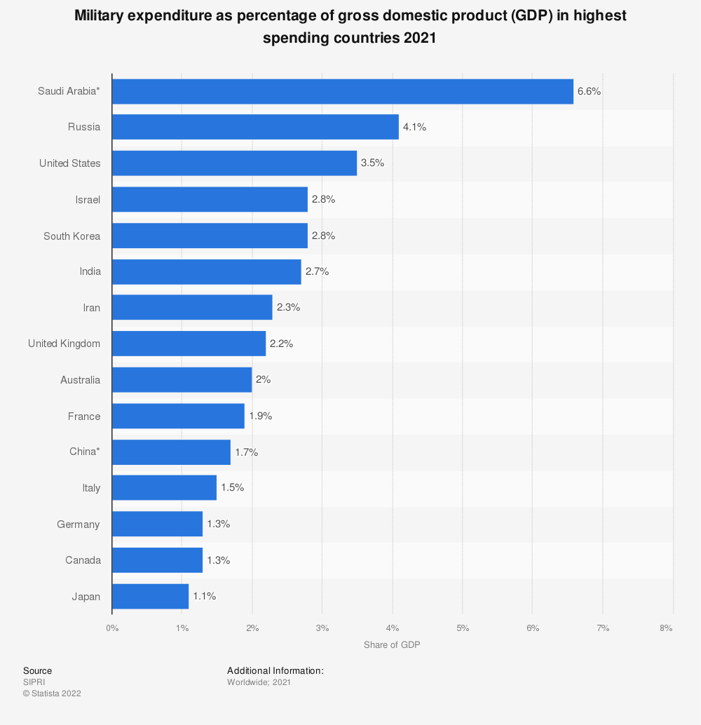 Statistic: Military expenditure as percentage of gross domestic product (GDP) in highest spending countries 2018 | Statista