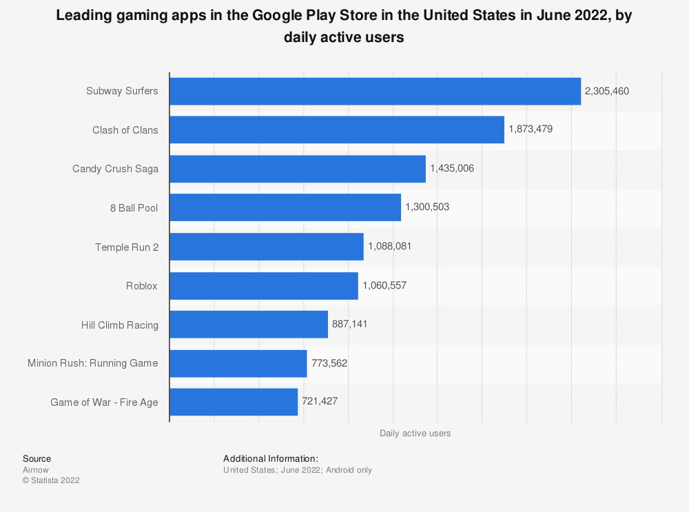 Statistic: Leading gaming apps in the Google Play Store in the United States in January 2021, by daily active users   Statista