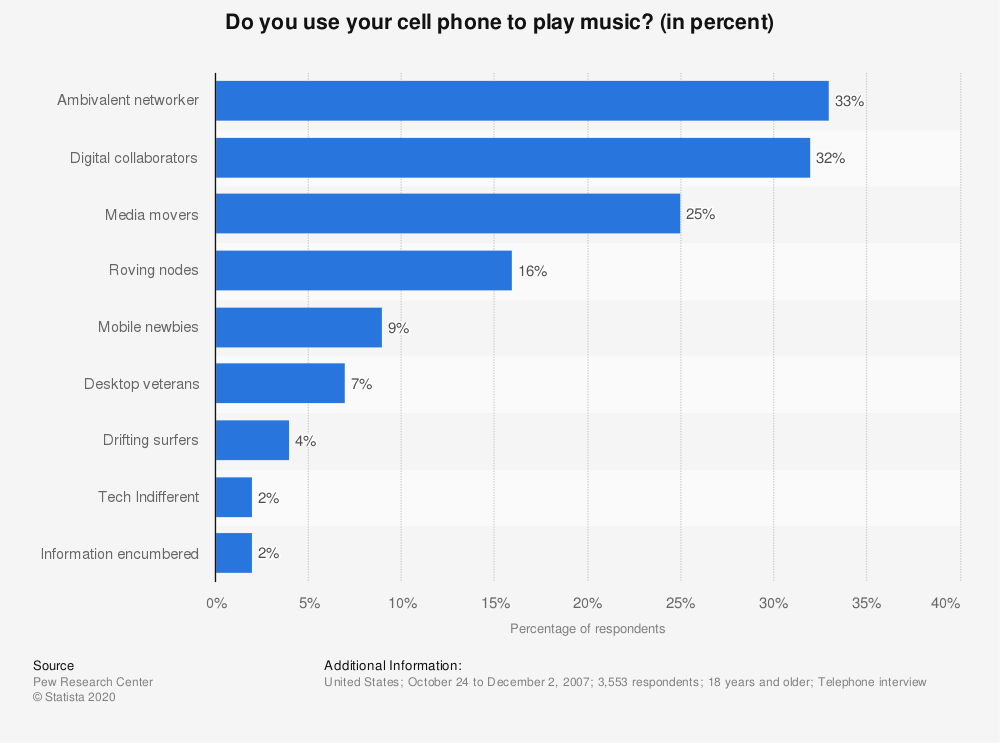 Statistic: Do you use your cell phone to play music? (in percent) | Statista