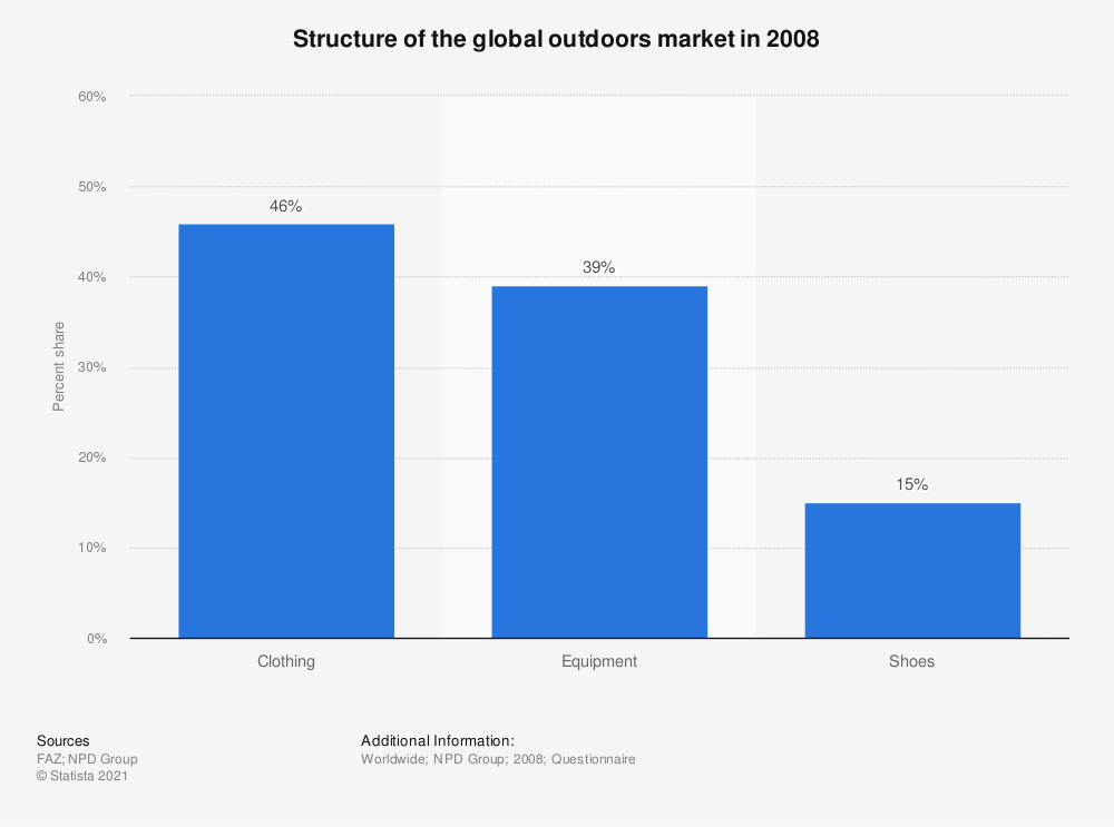 Statistic: Structure of the global outdoors market in 2008 | Statista