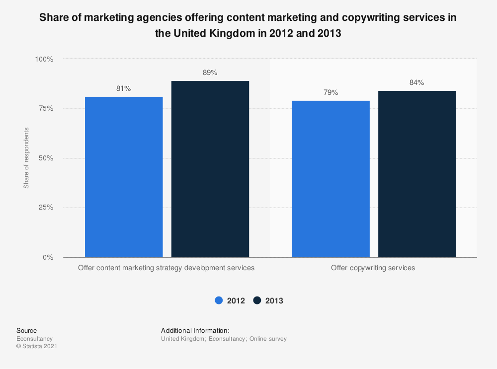 Statistic: Share of marketing agencies offering content marketing and copywriting services in the United Kingdom in 2012 and 2013 | Statista