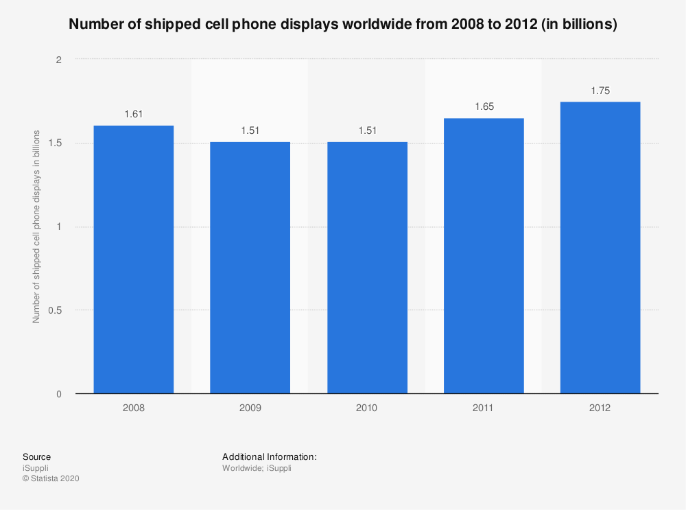 Statistic: Number of shipped cell phone displays worldwide from 2008 to 2012 (in billions) | Statista