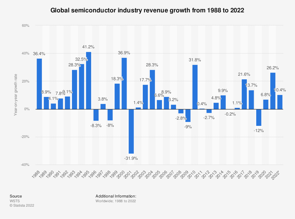 Statistic: Global semiconductor industry revenue growth from 1988 to 2019 | Statista